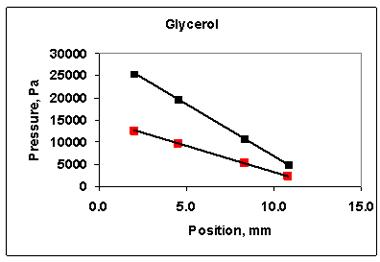 Slope of pressure/position graph indicates viscosity