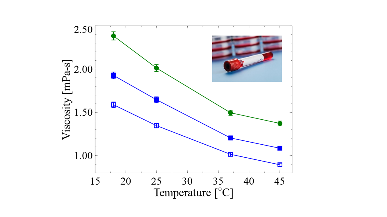 Blood Serum Viscosity as a Function of Temperature