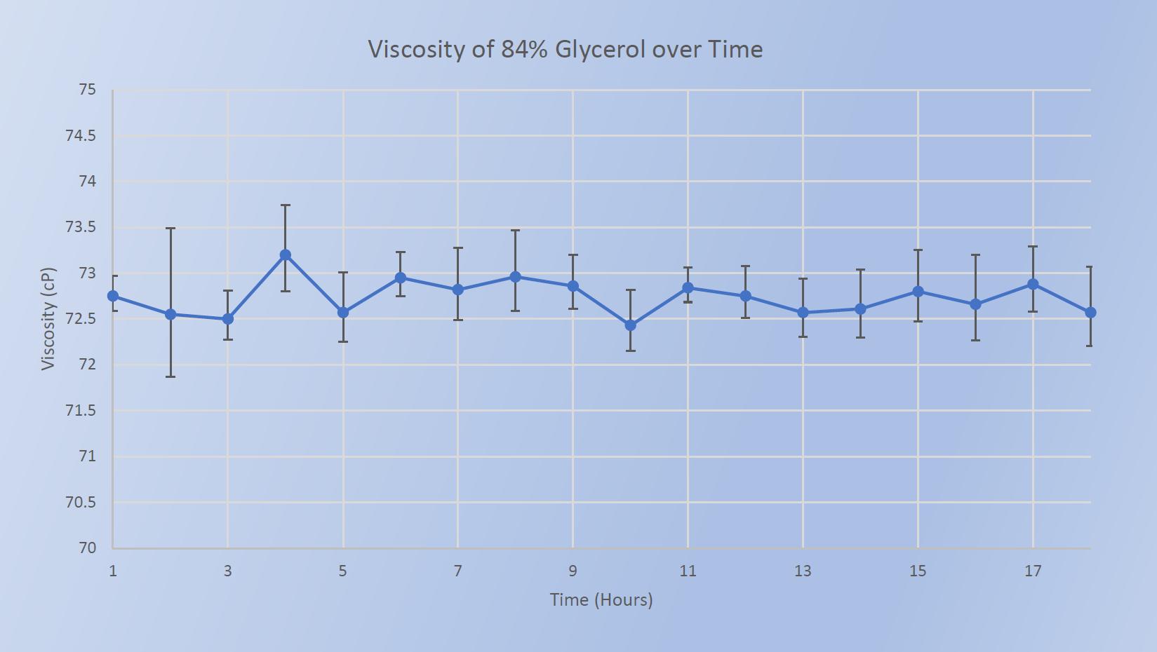 Viscosity of 84% Glycerol over Time