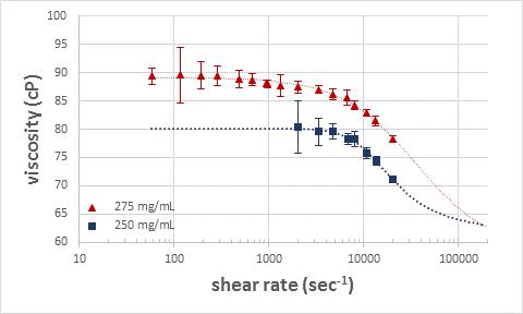 Model fitting graph: viscosity vs shear rate