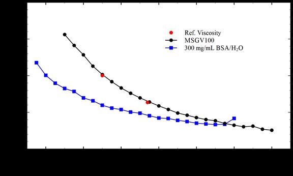 VROC initium Viscosity vs Temperature