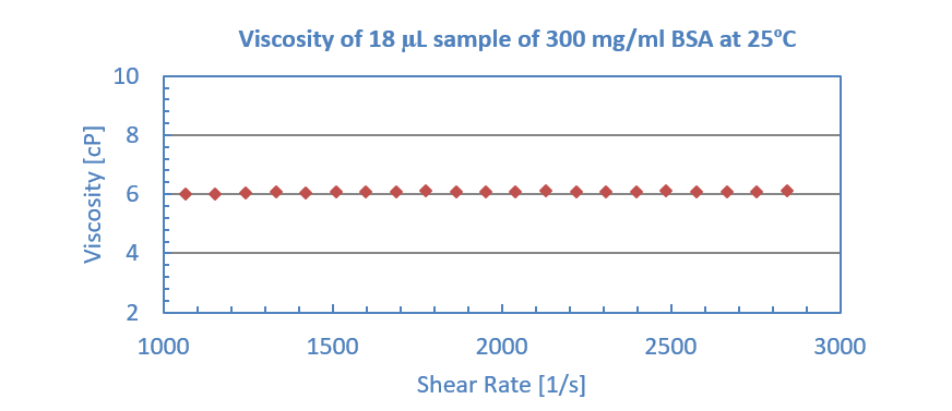 Viscosity of 18 uL sample of 300 mg/ml BSA at 25 C
