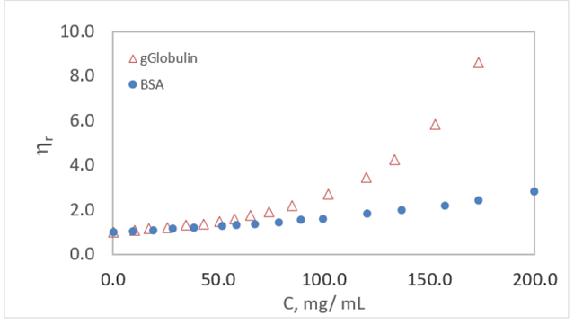 Viscosity of Gamma Globulin as a Function of Concentration