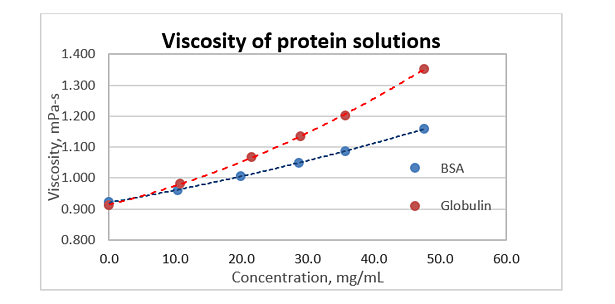 Viscosity_of_Protein_Solutions.png