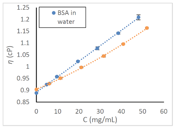 Viscosity_vs._Concentration-3.png