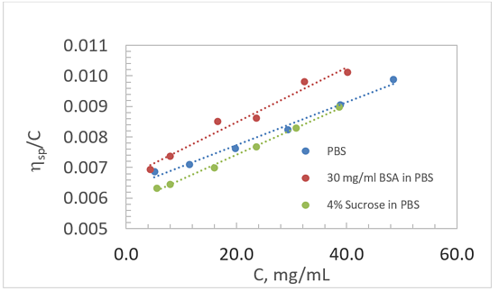 Concentrations of Gamma Globulin Solutions in Various Media