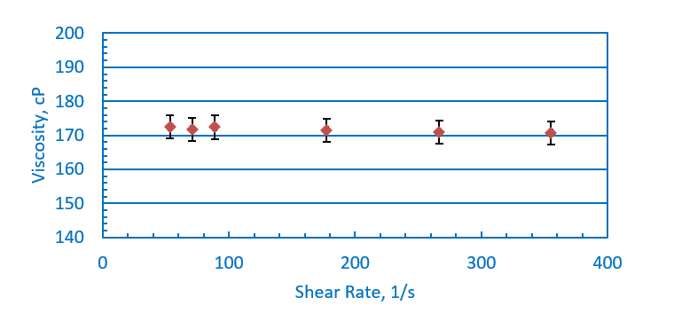 Viscosity vs Shear Rates
