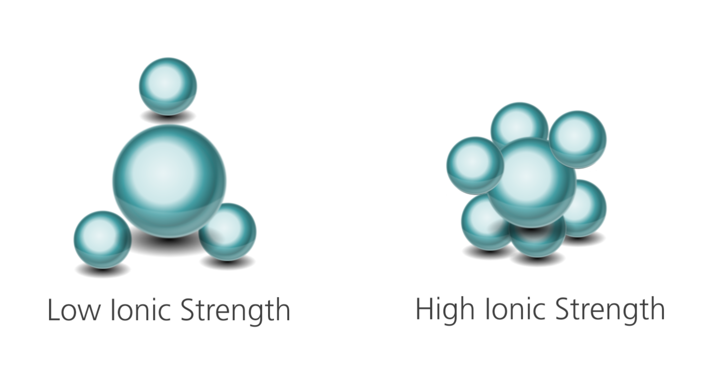 Determining the Differences of Ionic Strengths through Viscosity