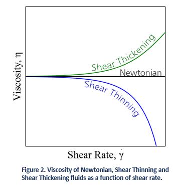 Viscosity of Newtonian, Shear Thinning and Shear Tickening Fluids