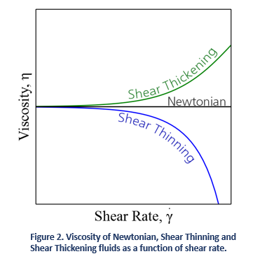 Viscosity of Newtonian, Shear Thinning and Shear Tickening Fluids