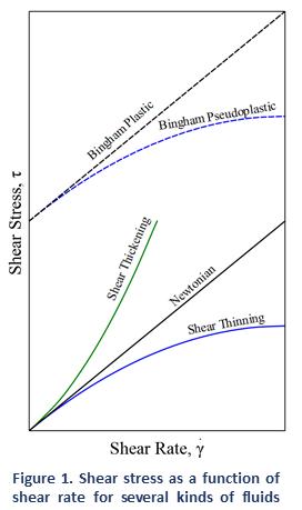 Viscosity Of Newtonian And Non Newtonian Fluids