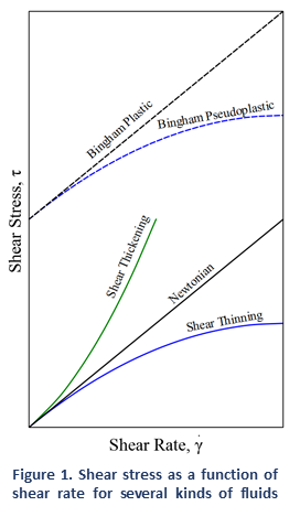 Viscosity of Newtonian and Non-Newtonian Fluids