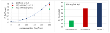 buffer additives viscosity graph