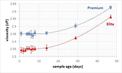 stability of bovine g-Globulin solution graph