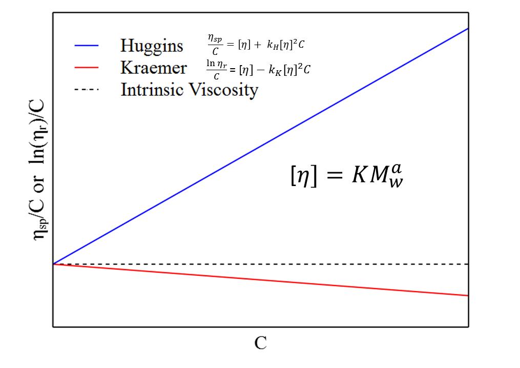 Intrinsic Viscosity | Rheosense