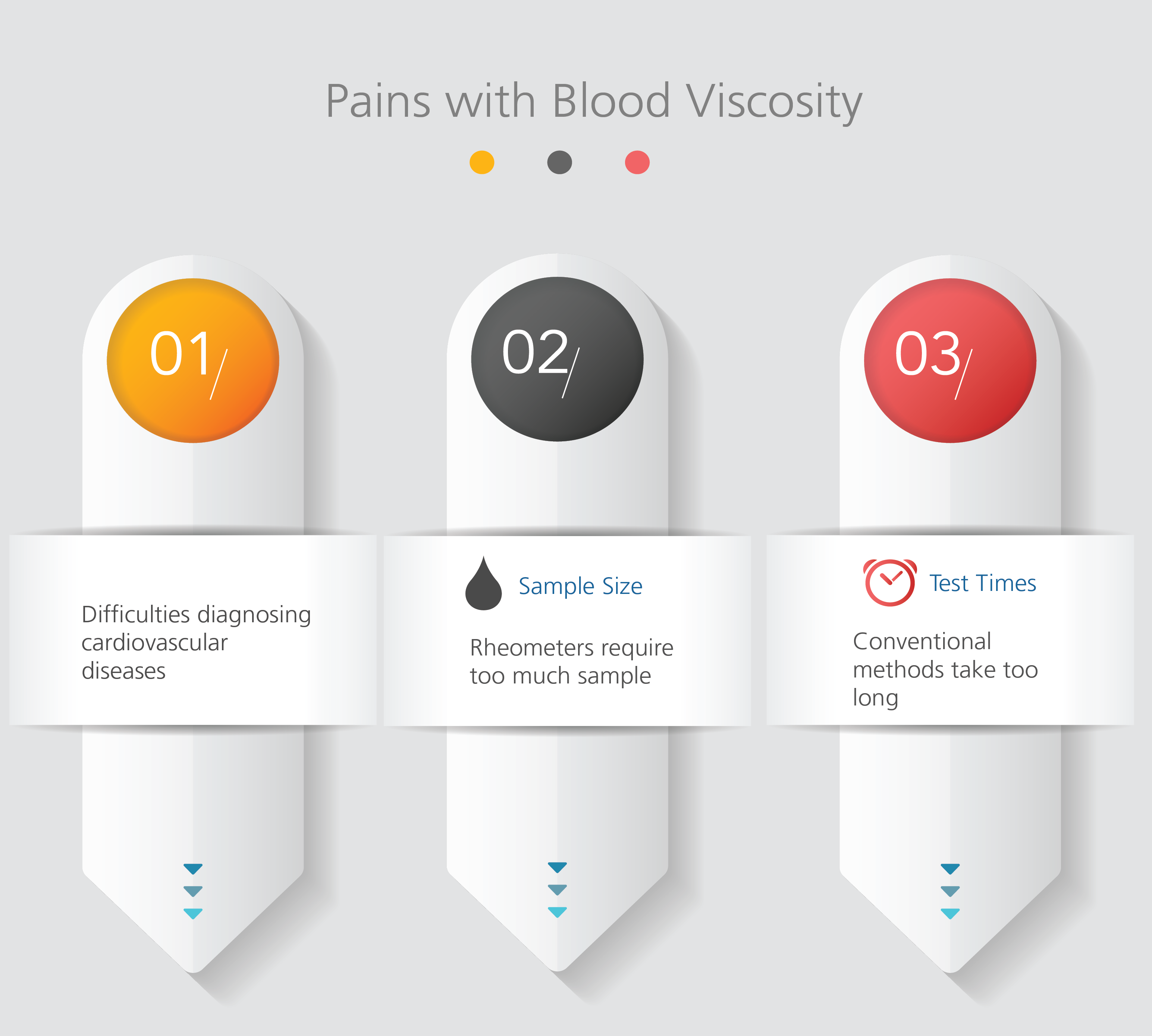 Pains_with_Blood_Viscosity_Serum